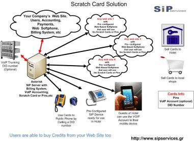 Scratch Cards - VoIP Solution for Business