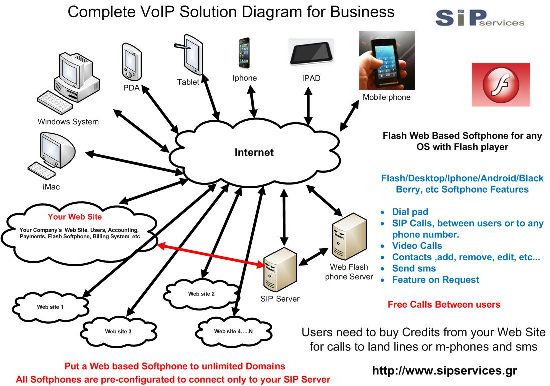 SipServices Complete VoIP Solution for Business