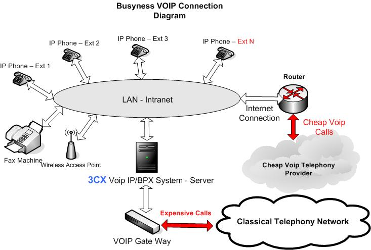 VoIP Lan Diagram for business Hotels