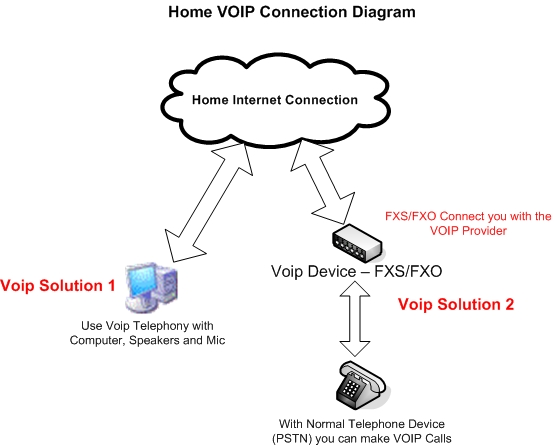 VoIP Telephony Connection at Home